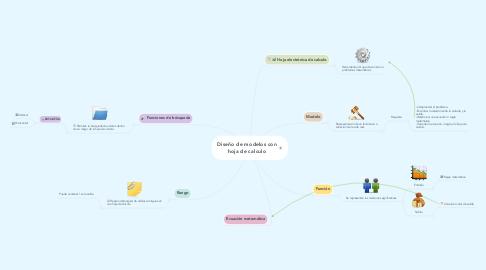Mind Map: Diseño de modelos con hoja de calculo