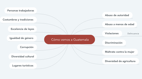 Mind Map: Cómo vemos a Guatemala