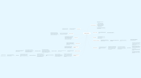 Mind Map: QUIMICA NUCLEAR