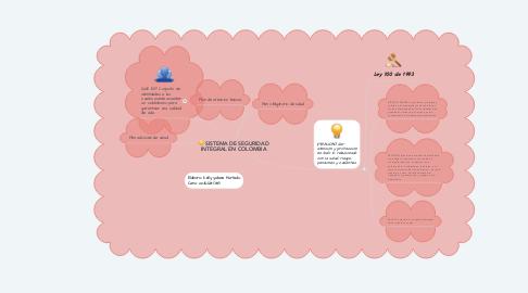 Mind Map: SISTEMA DE SEGURIDAD INTEGRAL EN COLOMBIA