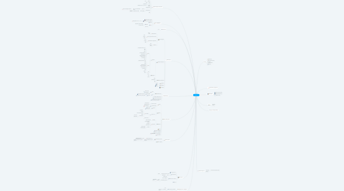 Mind Map: ЛК Мерча