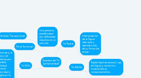 Mind Map: Estados del Yo (personalidad)