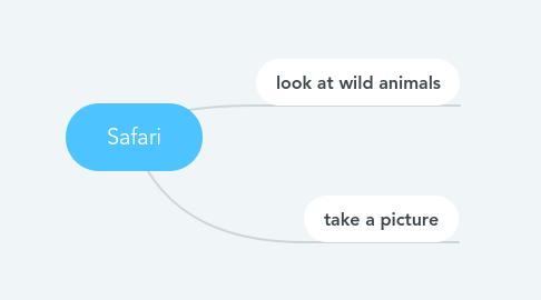 Mind Map: Safari