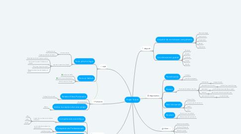 Mind Map: Projet Tutoré
