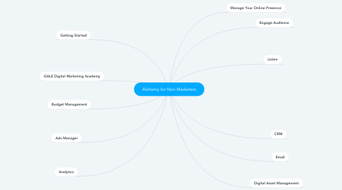 Mind Map: Alchemy for Non Marketers