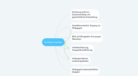 Mind Map: Schleiermacher