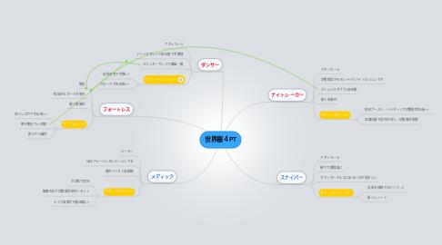 Mind Map: 世界樹4PT