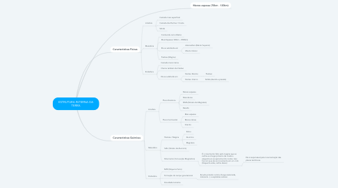 Mind Map: ESTRUTURA INTERNA DA TERRA
