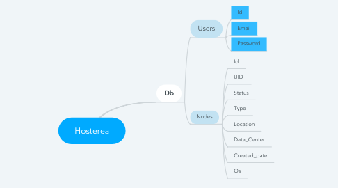 Mind Map: Hosterea