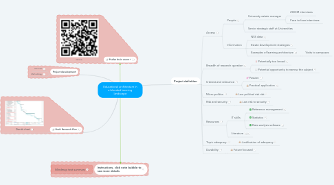 Mind Map: Educational architecture in a blended learning environment