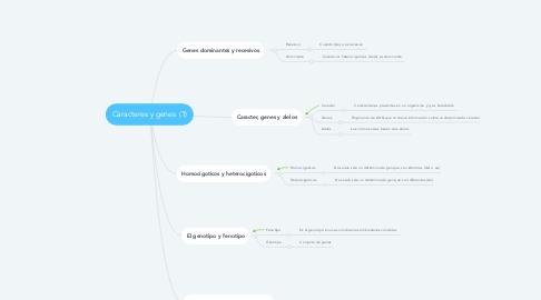 Mind Map: Caracteres y genes  (1)