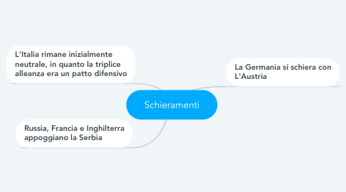 Mind Map: Schieramenti