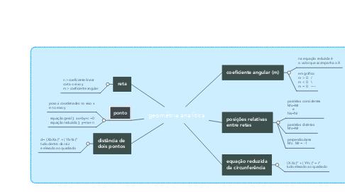 Mind Map: geométria analítica
