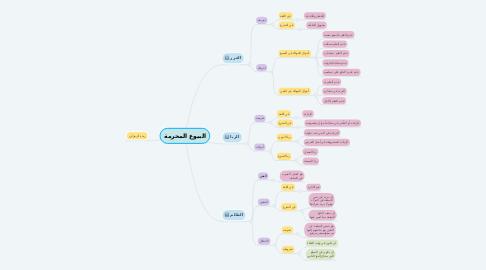 Mind Map: البيوع المحرمة