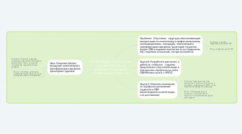 Mind Map: Е-портфолио в личностном и профессиональном развитии и оценивании компетенций студентов