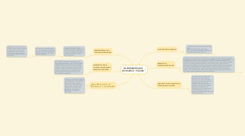 Mind Map: MI EXPERIENCIA EN RIO BLANCO - TOLIMA