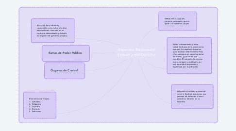 Mind Map: Aspectos Básicos del Estado y del Derecho