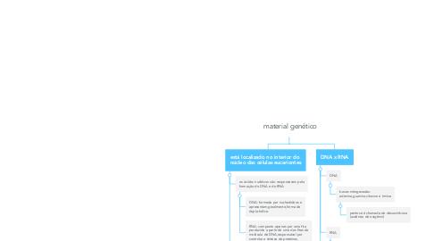 Mind Map: material genético