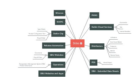 Mind Map: Stibo