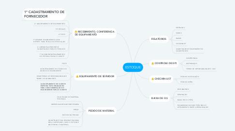Mind Map: ESTOQUE