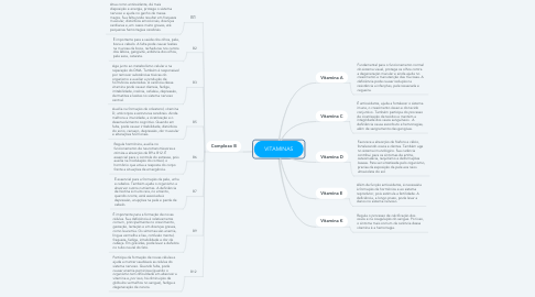 Mind Map: VITAMINAS