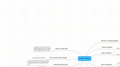 Mind Map: PostOp Package