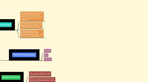 Mind Map: Pengembangan Sistem Aplikasi Rapor Online Berbasis Website (Studi Kasus di SD Negeri 016 Tanjungpinang Timur)