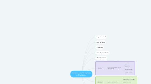 Mind Map: Elementos de mis materias en Blackboard