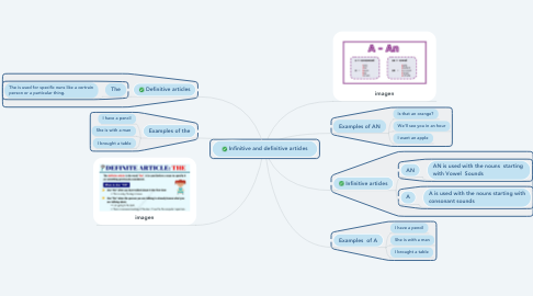 Mind Map: Infinitive and definitive articles