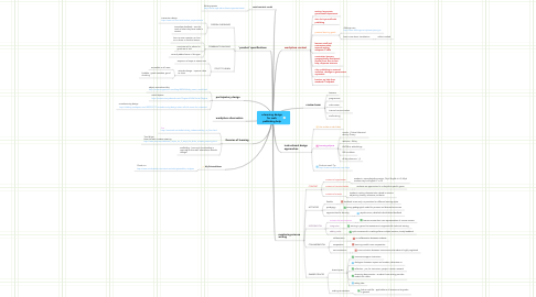 Mind Map: e-learning design for web publishing help