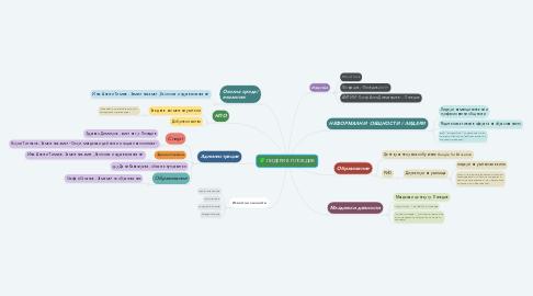 Mind Map: ЛИДЕРИ В ПЛОВДИВ