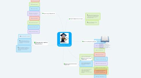 Mind Map: Інформатика, як наука