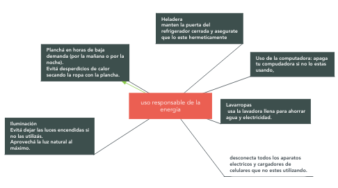 Mind Map: uso responsable de la energía
