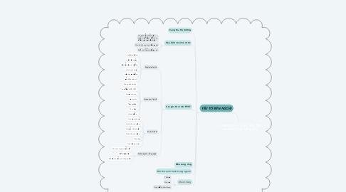 Mind Map: CHƯƠNG I: 3 .CÁC YẾU TỐ ẢNH HƯỞNG ĐẾN GIÁ