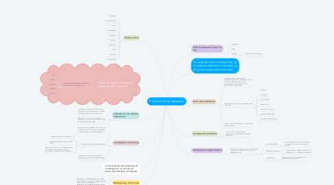Mind Map: Protocolo de investigación