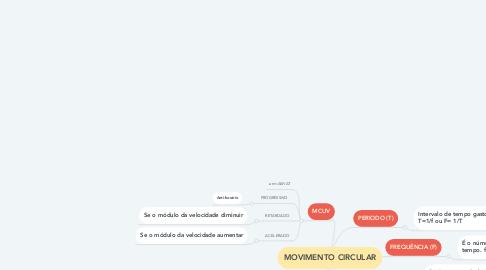 Mind Map: MOVIMENTO CIRCULAR