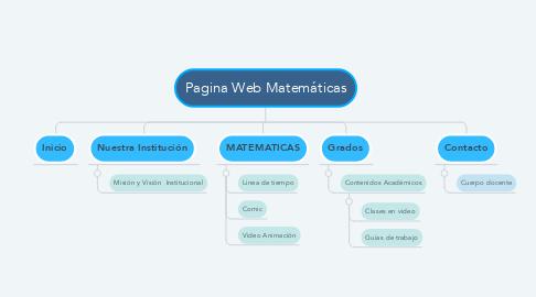 Mind Map: Pagina Web Matemáticas