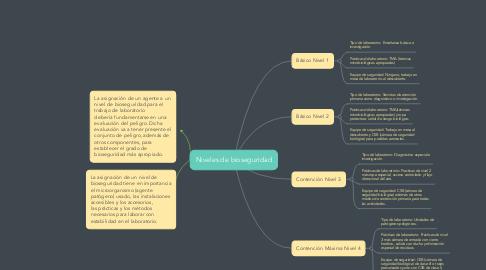 Mind Map: Niveles de bioseguridad