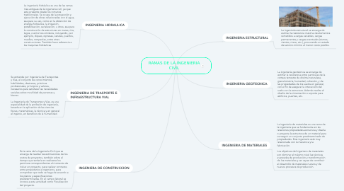 Mind Map: RAMAS DE LA INGENIERIA CIVIL