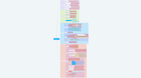 Mind Map: TEORIA NEOCLÁSSICA DA ADMINISTRAÇÃO