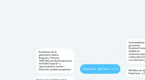 Mind Map: Resumen  del tema 1 y 2