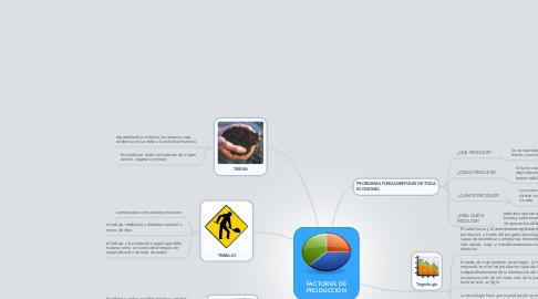 Mind Map: FACTORES DE PRODUCCIÓN