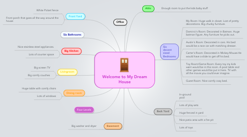 Mind Map: Welcome to My Dream House