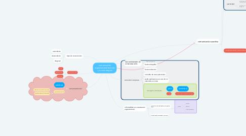 Mind Map: comunicación organizacional tecnicas y sus estrategias