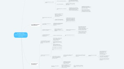Mind Map: PRIMERA PARTE ESTRUCTURA METAFISICA DEL ENTE