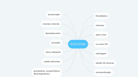 Mind Map: ECOLOGIA