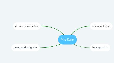 Mind Map: Mrs.Rujin