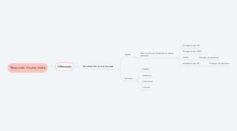 Mind Map: Resposta imune inata
