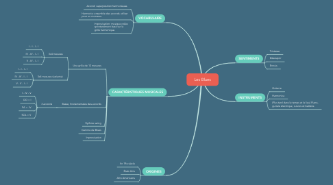Mind Map: Les Blues