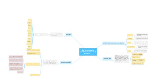 Mind Map: ¿Qué elementos me constituyen como ser humano?